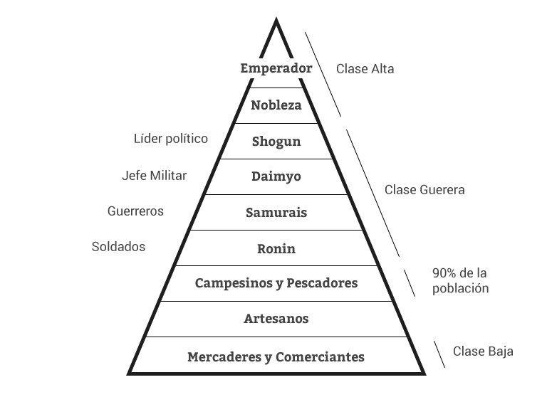estructura-feudal