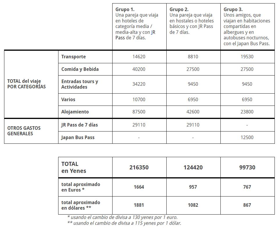presupuesto tres grupos